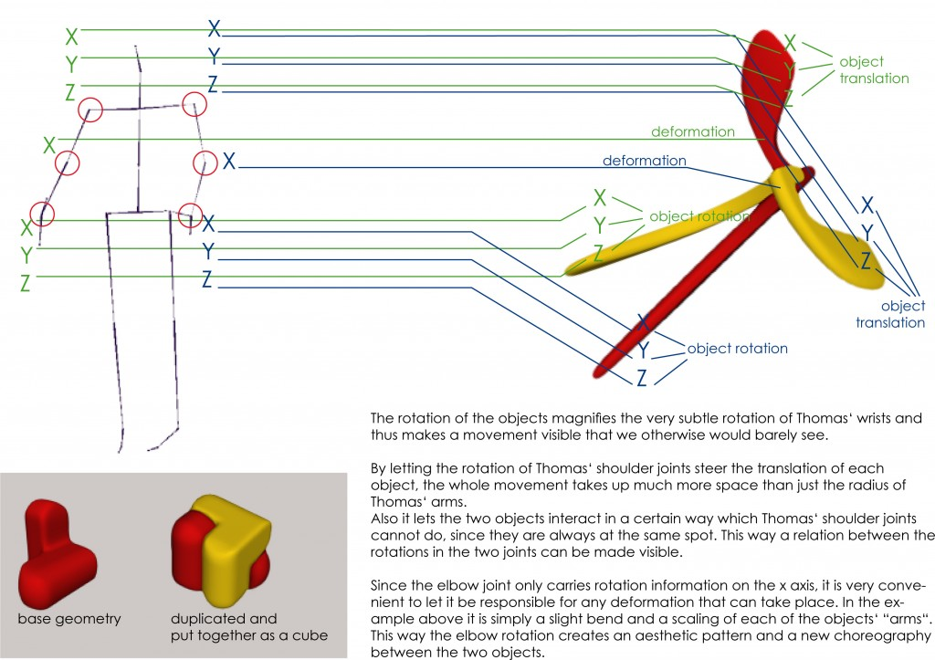Diagram to explain motion capture data mapping to 3D geometry